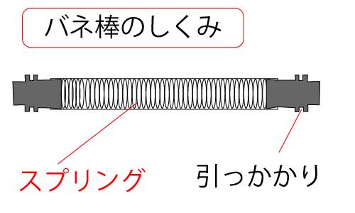 バネ棒の断面図