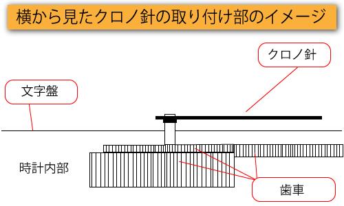 横から見たクロノ針の取り付け部