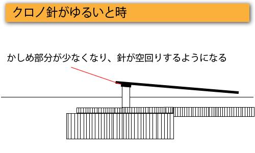 クロノ針が緩いときの図